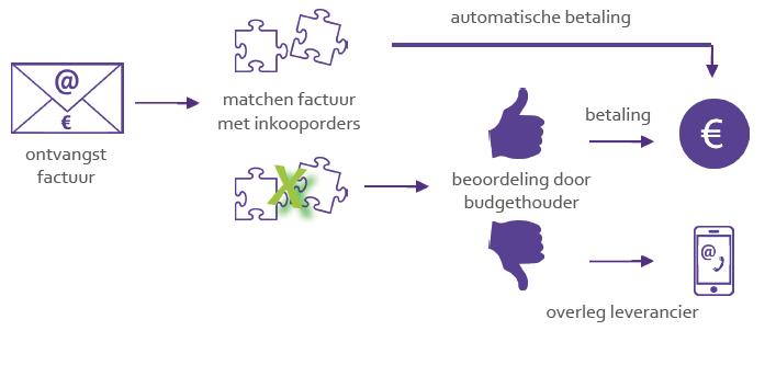 Schematische weergave factuurverwerking via INCONTO
